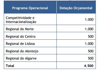 Programa Operacional